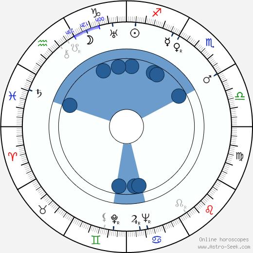 Marlin Skiles wikipedia, horoscope, astrology, instagram
