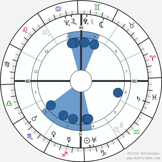 Oscar Levant wikipedia, horoscope, astrology, instagram