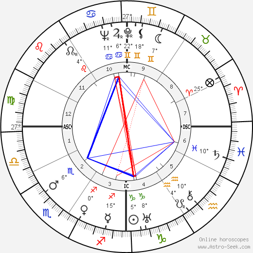 Oscar Levant birth chart, biography, wikipedia 2020, 2021
