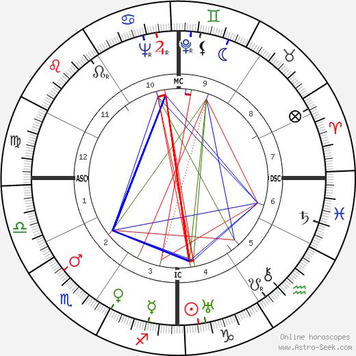 Oscar Levant birth chart, Oscar Levant astro natal horoscope, astrology