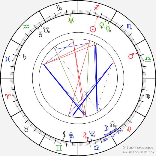Отто Премингер Otto Preminger день рождения гороскоп, Otto Preminger Натальная карта онлайн