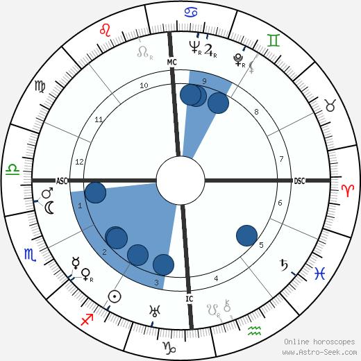 Pietro Serantoni wikipedia, horoscope, astrology, instagram