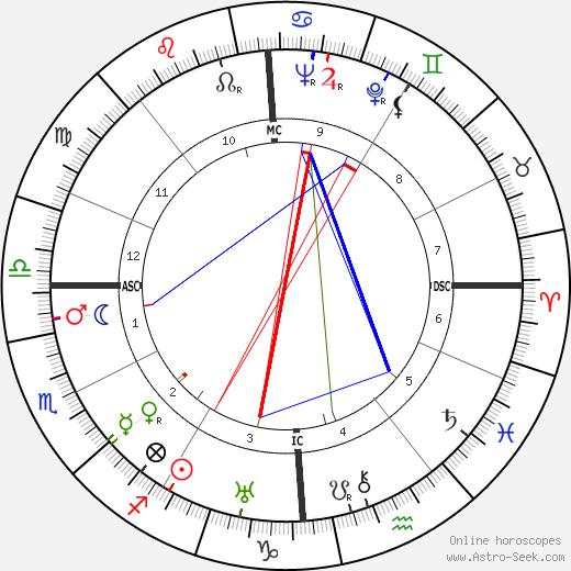 Pietro Serantoni tema natale, oroscopo, Pietro Serantoni oroscopi gratuiti, astrologia