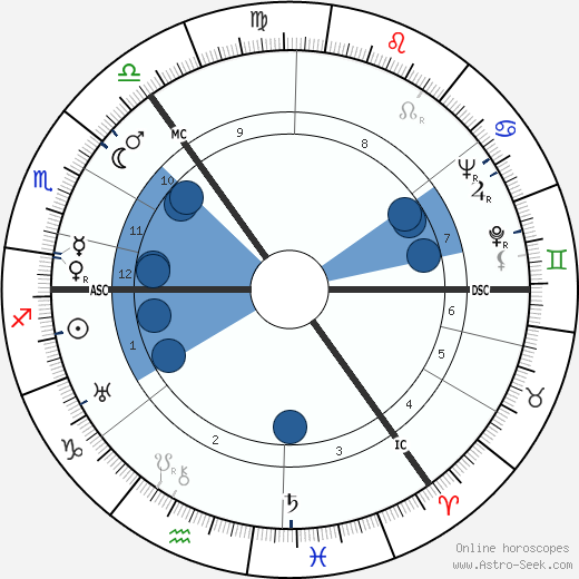 Robert Matthew wikipedia, horoscope, astrology, instagram