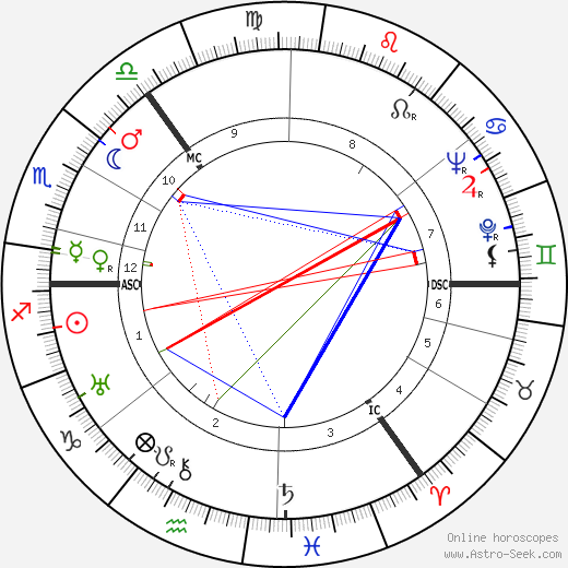Robert Matthew birth chart, Robert Matthew astro natal horoscope, astrology