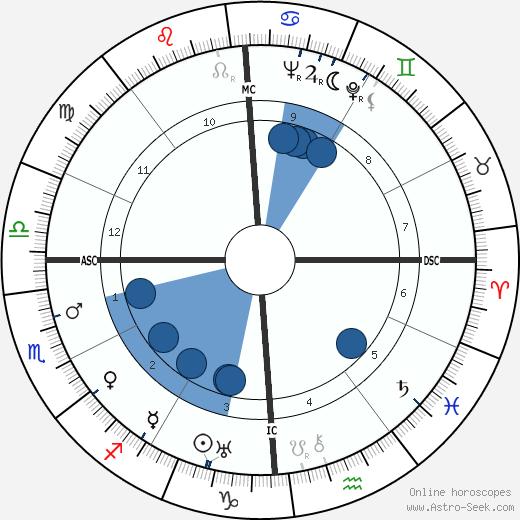 Sally Marr wikipedia, horoscope, astrology, instagram