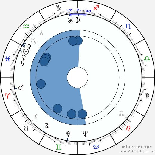 Adam Brodzisz wikipedia, horoscope, astrology, instagram