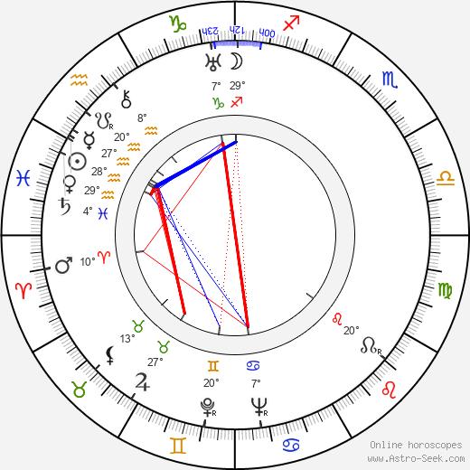 Adam Brodzisz birth chart, biography, wikipedia 2018, 2019