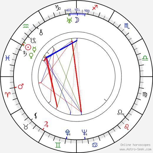 Adam Brodzisz astro natal birth chart, Adam Brodzisz horoscope, astrology
