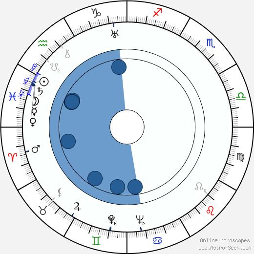 Berthe Ostyn wikipedia, horoscope, astrology, instagram