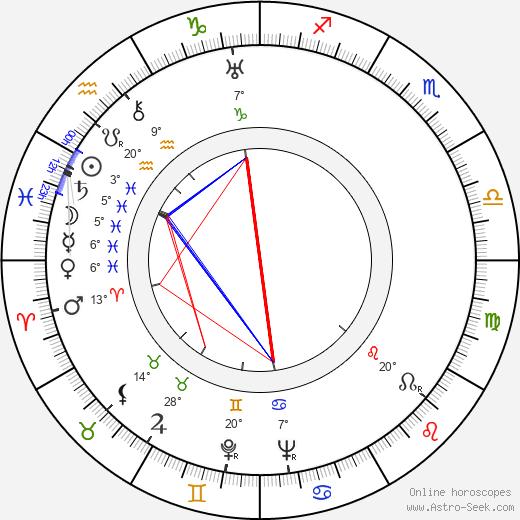 Berthe Ostyn birth chart, biography, wikipedia 2019, 2020