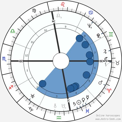 Bugsy Siegel wikipedia, horoscope, astrology, instagram