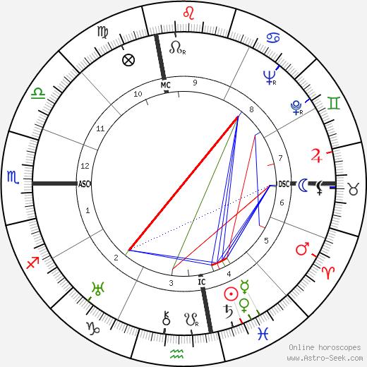 Багси Сигел Bugsy Siegel день рождения гороскоп, Bugsy Siegel Натальная карта онлайн