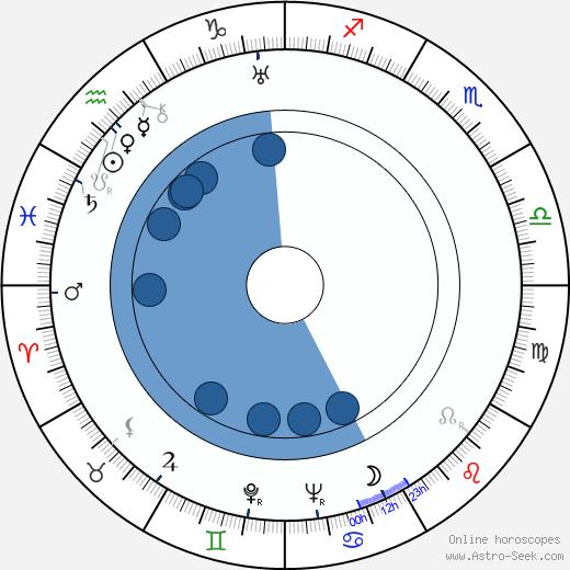 Colette Darfeuil wikipedia, horoscope, astrology, instagram