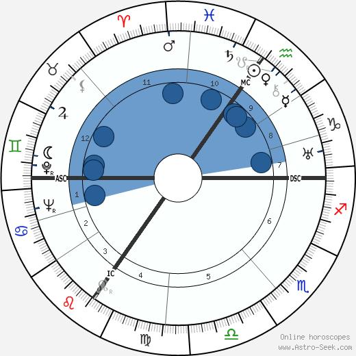 Dietrich Bonhoeffer wikipedia, horoscope, astrology, instagram
