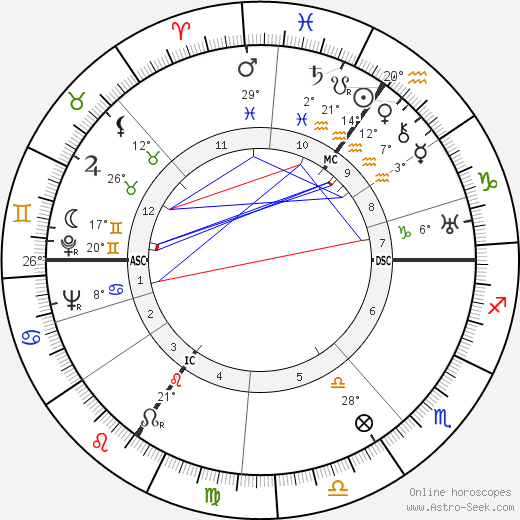 Dietrich Bonhoeffer birth chart, biography, wikipedia 2018, 2019