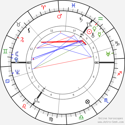 Dietrich Bonhoeffer astro natal birth chart, Dietrich Bonhoeffer horoscope, astrology