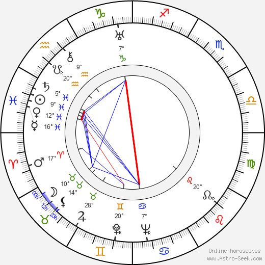 Felix E. Feist birth chart, biography, wikipedia 2020, 2021