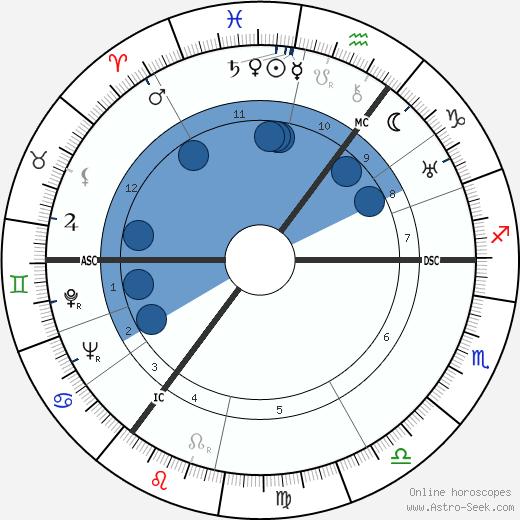 Franz Rademacher wikipedia, horoscope, astrology, instagram