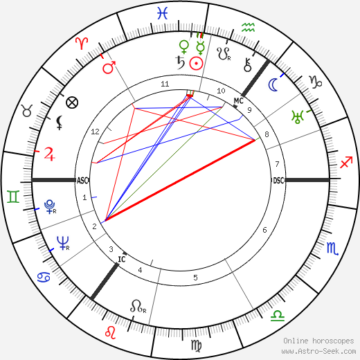 Franz Rademacher tema natale, oroscopo, Franz Rademacher oroscopi gratuiti, astrologia
