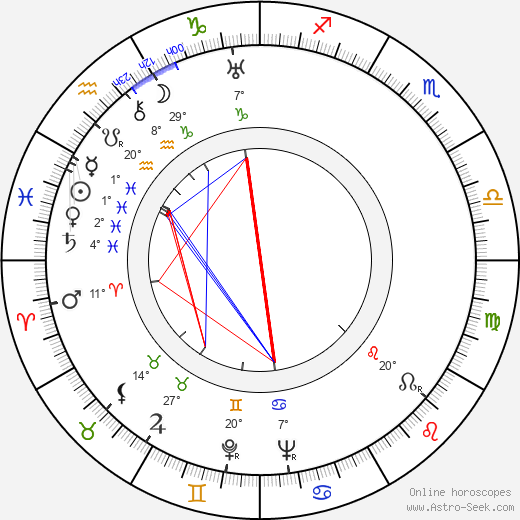 Gale Gordon birth chart, biography, wikipedia 2019, 2020