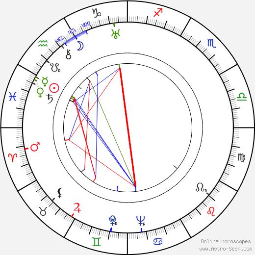 Gale Gordon astro natal birth chart, Gale Gordon horoscope, astrology