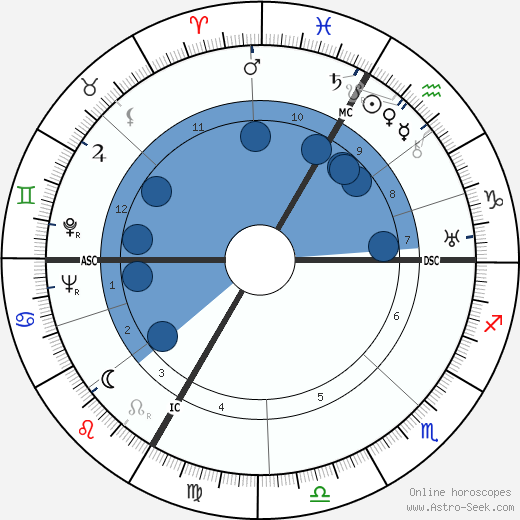 Gret Baumann-Jung wikipedia, horoscope, astrology, instagram