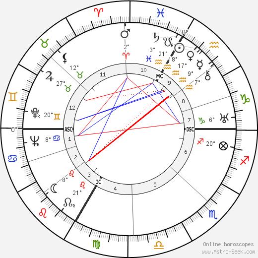 Gret Baumann-Jung birth chart, biography, wikipedia 2019, 2020