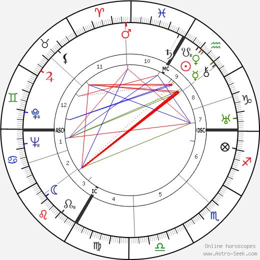 Gret Baumann-Jung astro natal birth chart, Gret Baumann-Jung horoscope, astrology