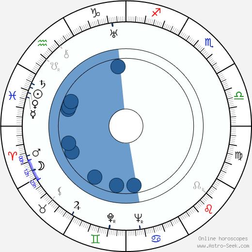 Harry Carter wikipedia, horoscope, astrology, instagram