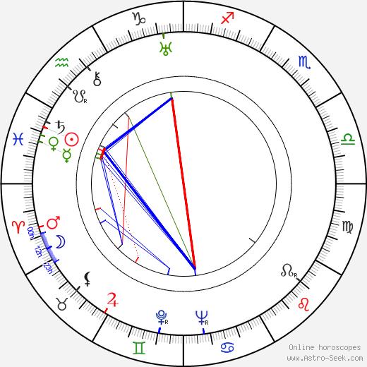 Harry Carter birth chart, Harry Carter astro natal horoscope, astrology