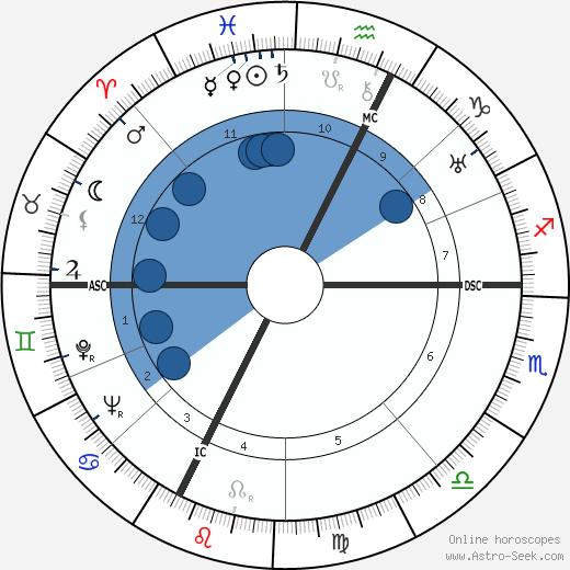 Henriette L. L. Groll wikipedia, horoscope, astrology, instagram