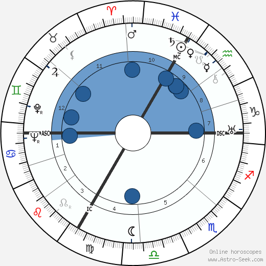Hermann Bauer wikipedia, horoscope, astrology, instagram