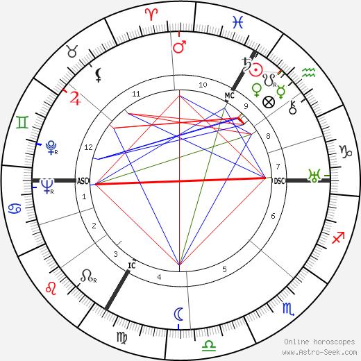 Hermann Bauer astro natal birth chart, Hermann Bauer horoscope, astrology