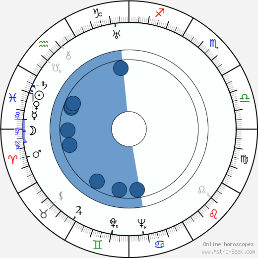 Jaroslav Sadílek wikipedia, horoscope, astrology, instagram