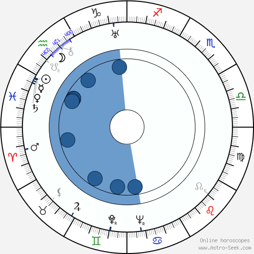 Jeanne Aubert wikipedia, horoscope, astrology, instagram
