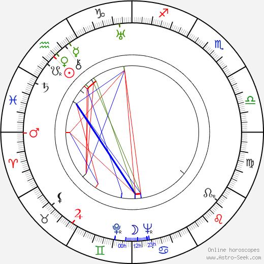 John Carradine birth chart, John Carradine astro natal horoscope, astrology