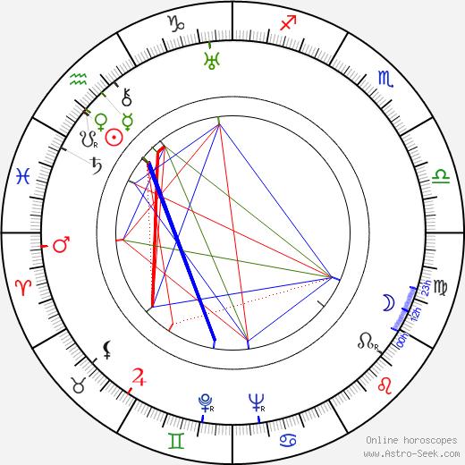 Йозеф Клапух Josef Klapuch день рождения гороскоп, Josef Klapuch Натальная карта онлайн