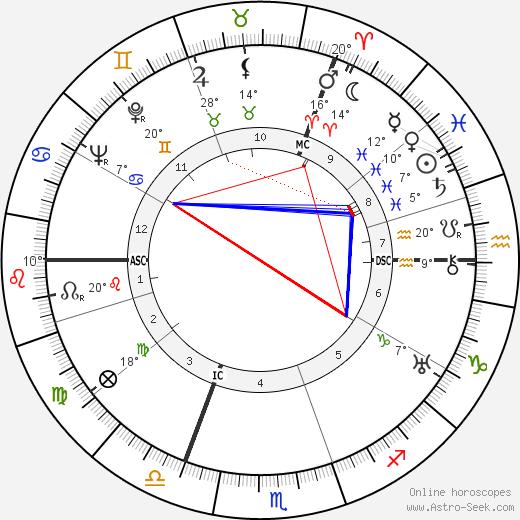 Madeleine Carroll birth chart, biography, wikipedia 2019, 2020