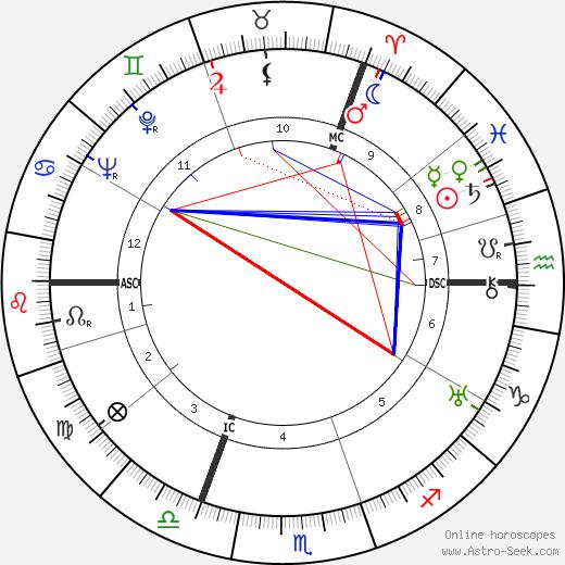 Madeleine Carroll birth chart, Madeleine Carroll astro natal horoscope, astrology
