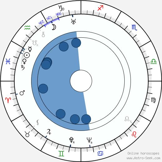 Margaret Adams wikipedia, horoscope, astrology, instagram