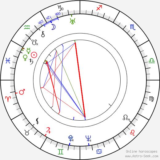 Margaret Adams astro natal birth chart, Margaret Adams horoscope, astrology