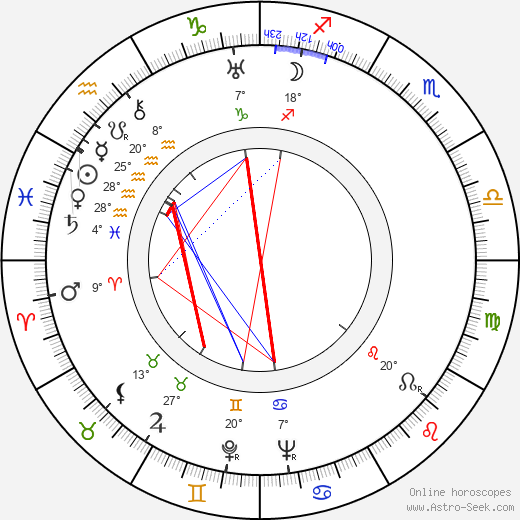 Mary Brian birth chart, biography, wikipedia 2019, 2020