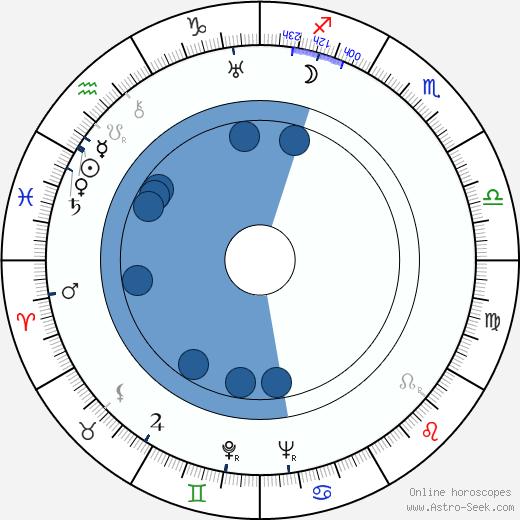 Osvaldo Valenti wikipedia, horoscope, astrology, instagram
