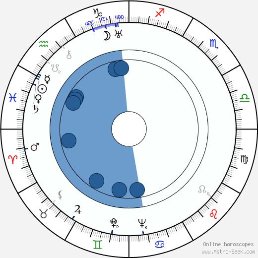 Richard Groschopp wikipedia, horoscope, astrology, instagram