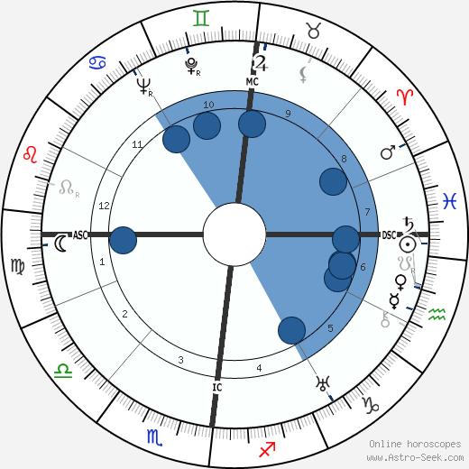 Roger Frison-Roche wikipedia, horoscope, astrology, instagram