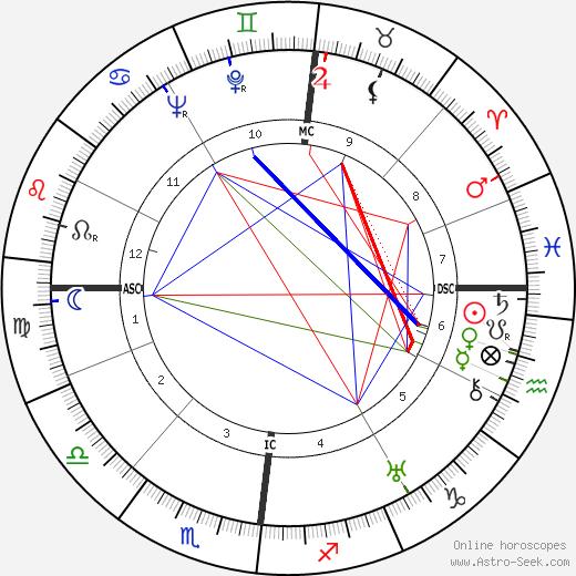 Roger Frison-Roche день рождения гороскоп, Roger Frison-Roche Натальная карта онлайн