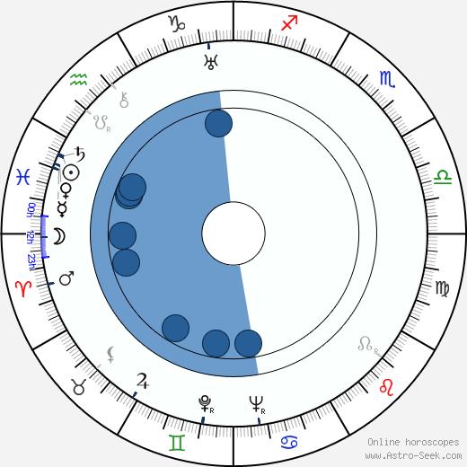 Simone Vaudry wikipedia, horoscope, astrology, instagram