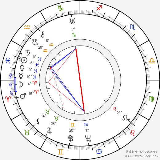 Warren Hymer birth chart, biography, wikipedia 2019, 2020