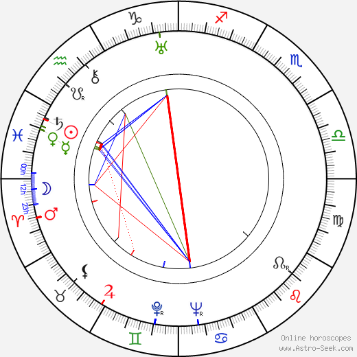 Warren Hymer astro natal birth chart, Warren Hymer horoscope, astrology